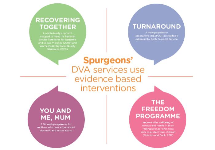 Tackling DVA diagram